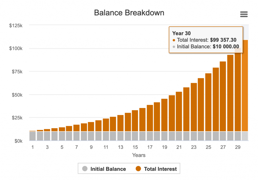 Balance breakdown no monthly contribution