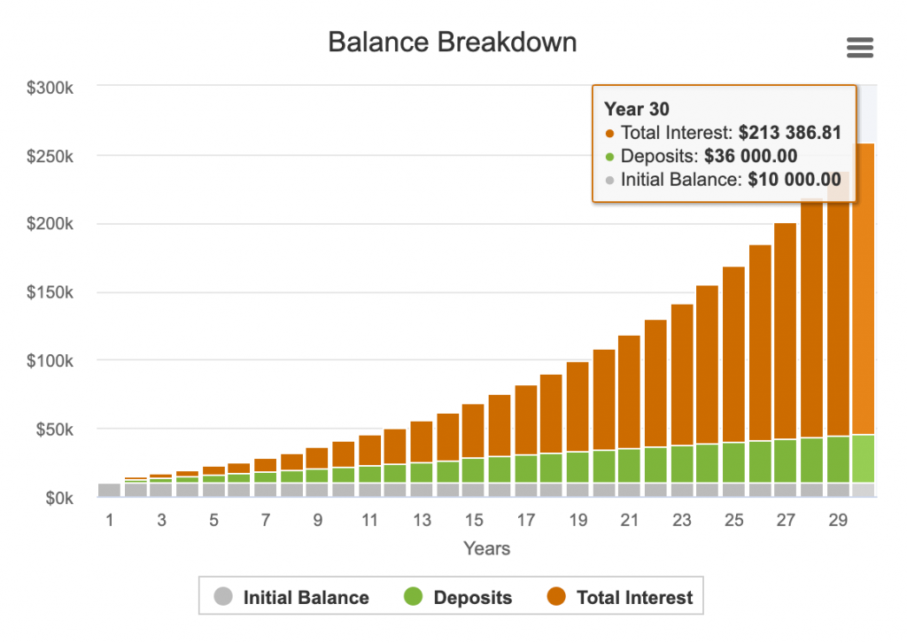 Balance breakdown with monthly contribution