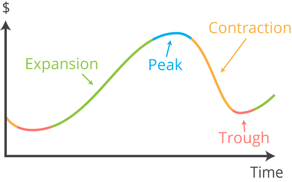 Pat VC - Business cycle expansion peak contraction trough