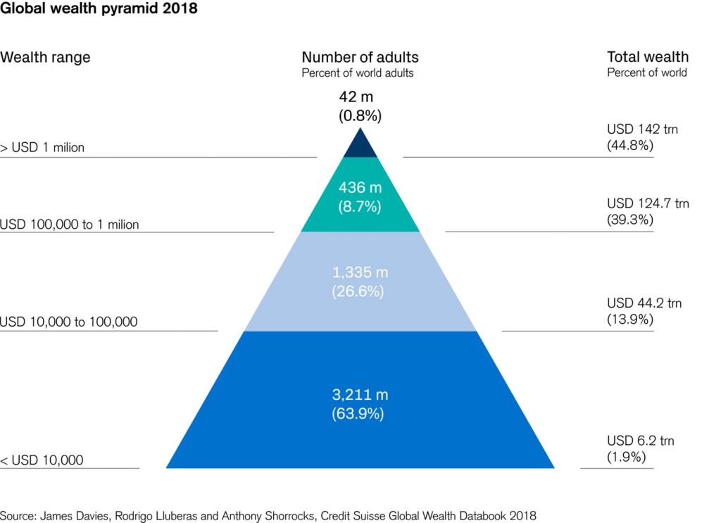 Credit Suisse Global Wealth Pyramid 2018