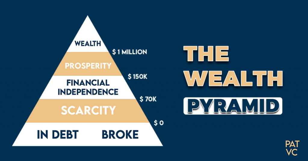 Pat VC - The Wealth Pyramid